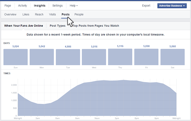 The Best Time to Post on Facebook